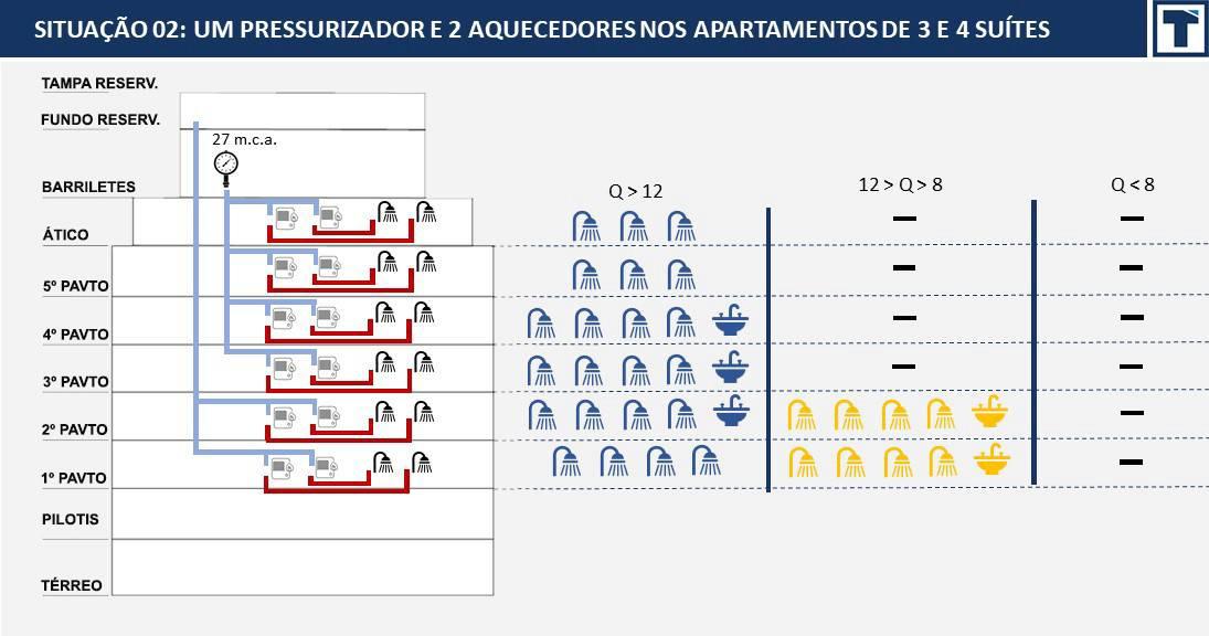 Resultado dos cálculos de vazões disponíveis no bloco, considerando o uso de 1 pressurizador e 2 aquecedores
