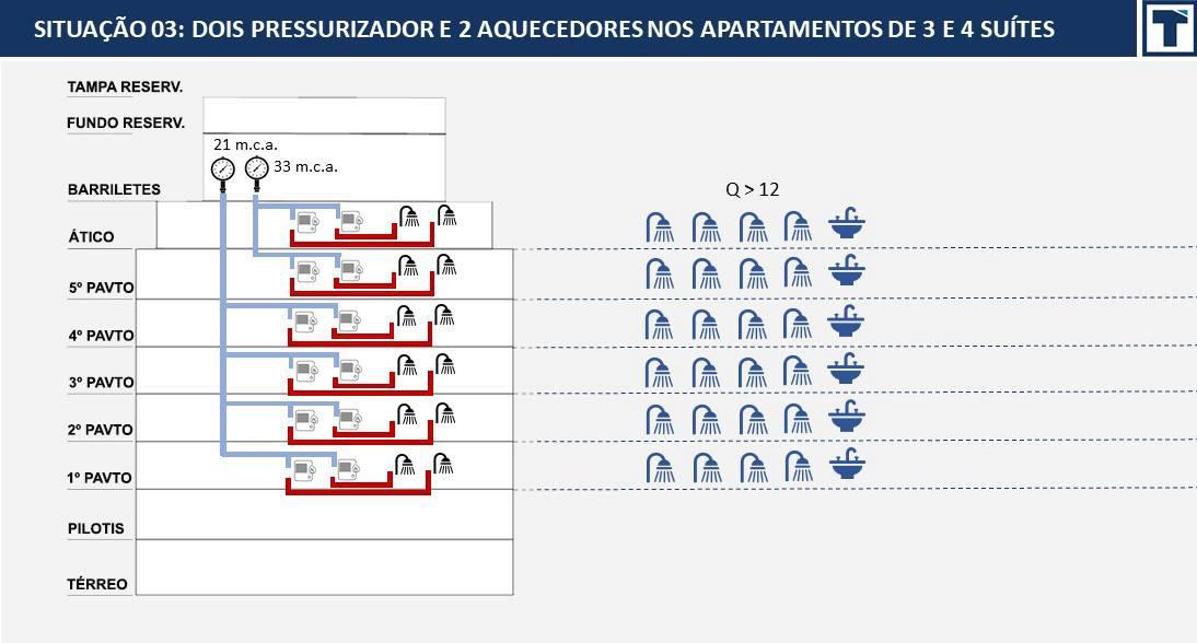 Resultado dos cálculos de vazões disponíveis no bloco, considerando o uso de 2 pressurizadores e 2 aquecedores
