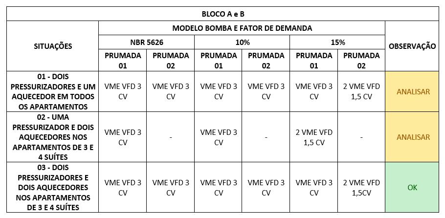Bombas escolhidas para blocos A e B