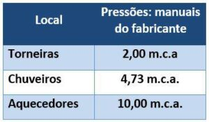 pressões médias mínimas de funcionamento