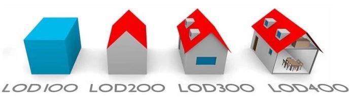 6 Lods - Níveis de desenvolvimento