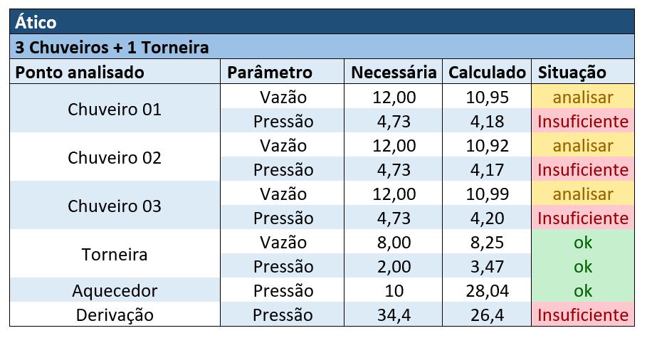 Resultado dos cálculos de vazões e pressões disponíveis