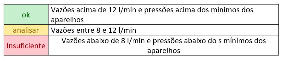 Resultado dos cálculos de vazões e pressões disponíveis legenda
