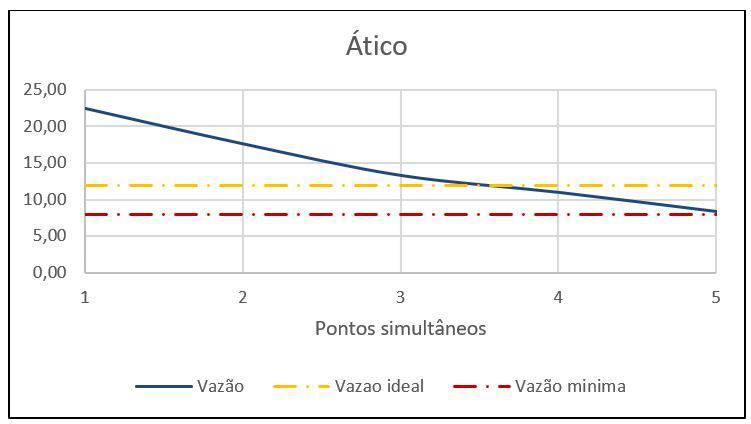 Resultado dos cálculos de vazões disponíveis gráfico