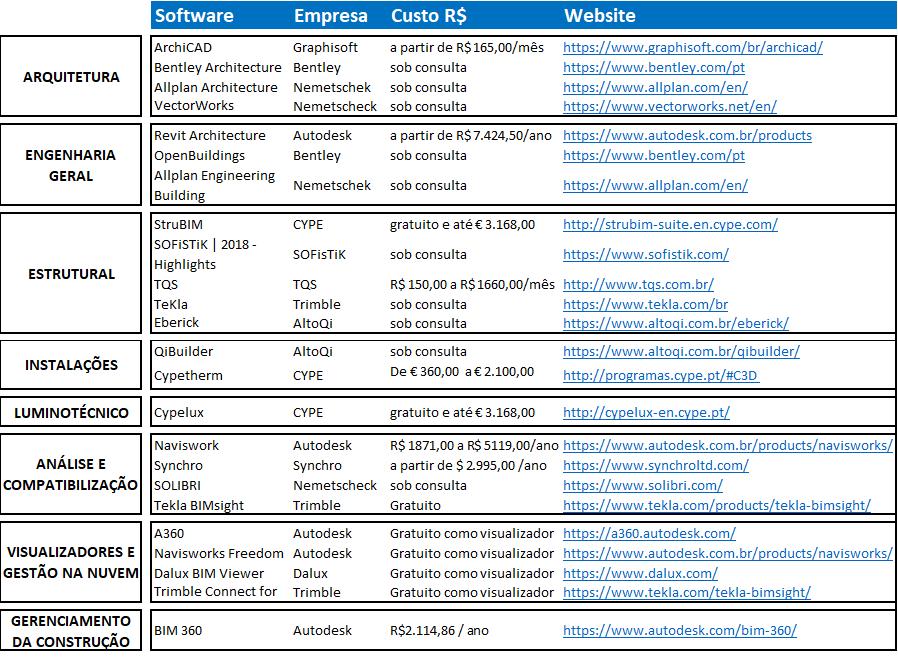 Tabela Softwares BIM